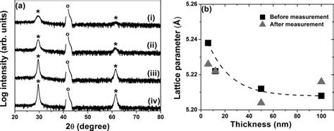 xrd pattern of ysz a θ 2θ xrd pattern of ysz thin films with thickness 6 nm