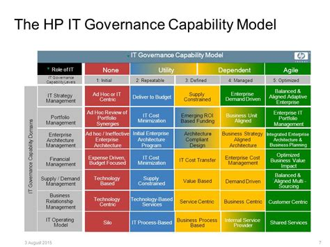 Hp Personal Design Capability by An Overview Of It Governance Ppt