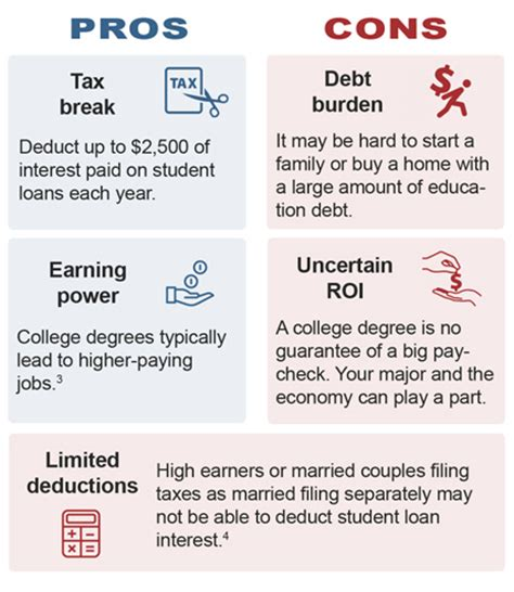 the many types of debt fidelity