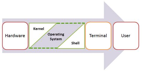 git tutorial guru99 introduction to shell scripting new study club