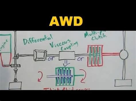 awd cars all wheel drive explained