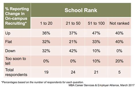 Mba Csea Survey by For Mbas Master S Grads A Recruitment Slowdown