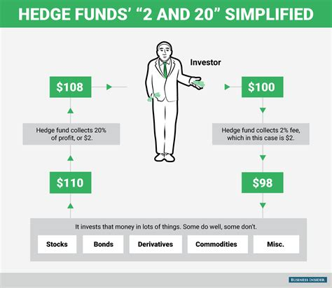 Funds Of Hedge Funds what is a hedge fund not all make billions business insider