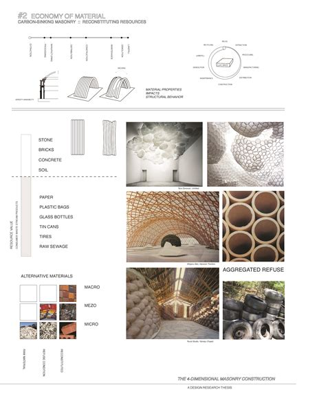 material design ideas thesis review i 4 dimensional masonry construction