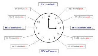 what s the time grammar explanation