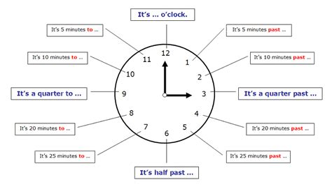 aump mtime what s the time english grammar english4u