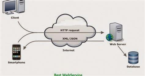membuat web service json deddy rusdiansyah membuat web service sederhana