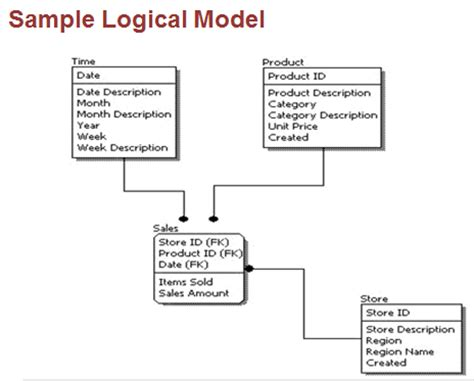 data model template etl tech part 4 4 logical data modeling agile needs