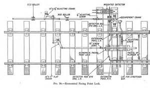 Quick Floor Plan facing point locks and fouling bars templot talk