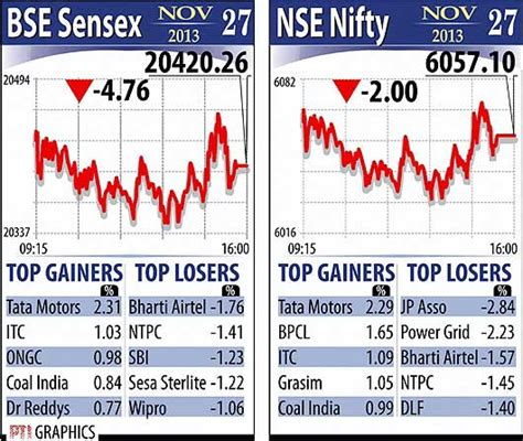 Bse Mba In Financial Markets Review by Photos Bse Sensex Nse Nifty Market Top Gainers Market
