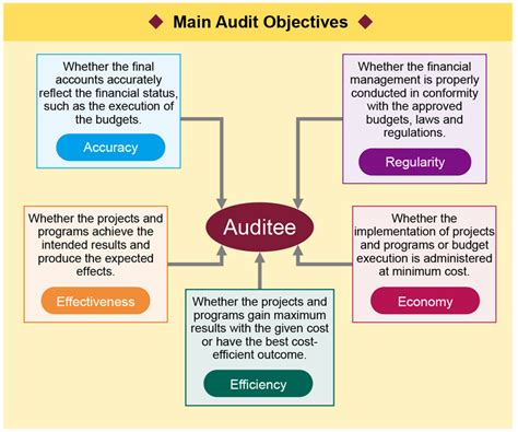 5 Audit Objectives by Auditing Procedures