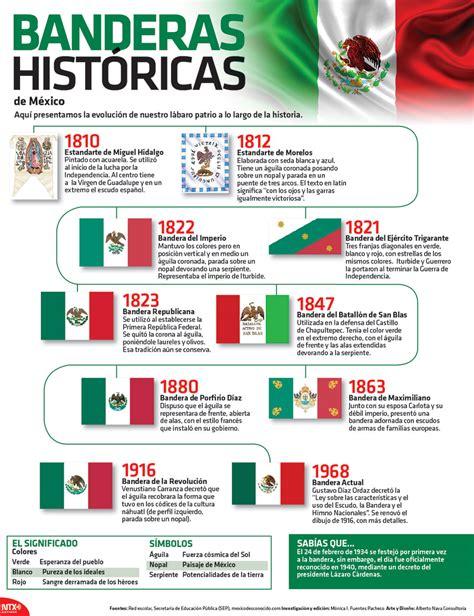 Imagenes De Las Banderas Historicas De Mexico | infograf 237 a banderas hist 243 ricas alternativo mx