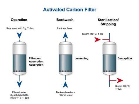 Activated Carbon Filters activated carbon filtration for dechlorination and