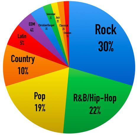 popular  genres  america
