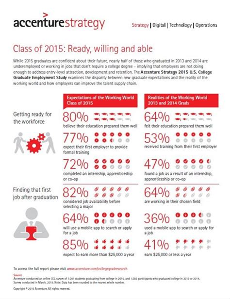 Accenture Strategy Mba Salary by The State Of The Graduate Market Infographic Vault