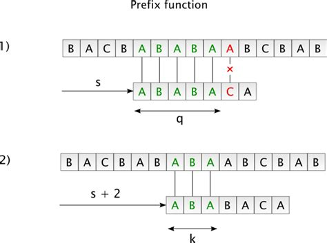 linear pattern matching algorithm boolean text search queries and their processing