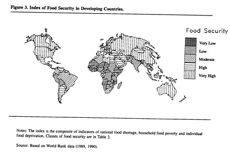 impact of climate change on food security