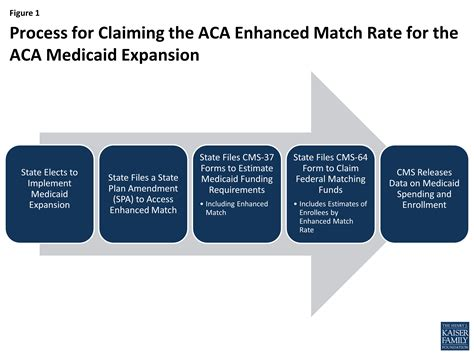 chip fmap understanding how states access the aca enhanced medicaid
