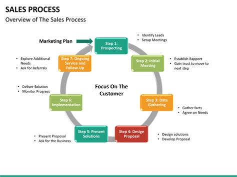 Sales Process Powerpoint Template Sketchbubble Sales Process Template