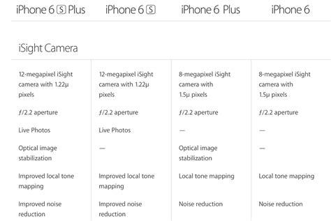 iphone 6s vaše fotky obživnou pcdays magazine
