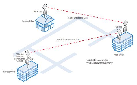 network layout wireless why a mesh company designs a wireless ethernet bridge
