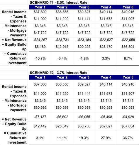 sle cash flow statement real estate the hidden value in rental properties when rates are low