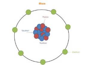 Parts Of A Proton Research The Topic What Are Protons Neutrons And