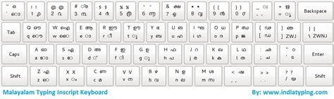 keyboard tutorial in malayalam hindi typing keyboard hd wallpaper best hd wallpaper