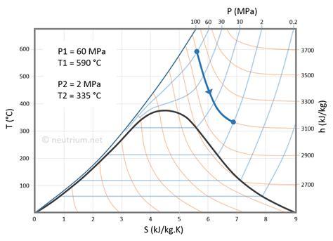 temperature entropy diagram joule thomson effect neutrium