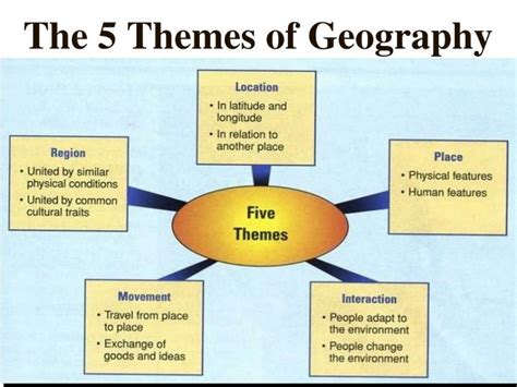 5 themes of geography ppt ppt the 5 themes of geography powerpoint presentation