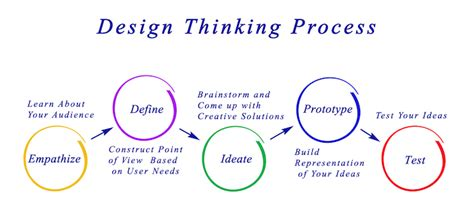 design thinking yes and organizational innovation innovation learning
