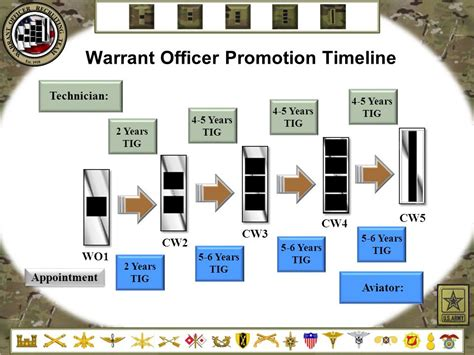 Army Officer Promotions by Warrant Officer Recruiting Brief Ppt