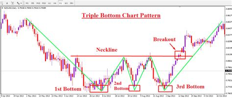 chart pattern saham forex chart pattern trading on double top and double bottom