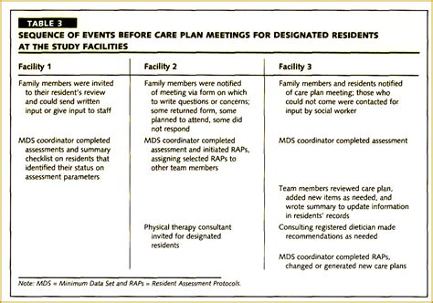 wound care plan template 7 wound care forms template fabtemplatez