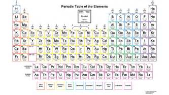 Which Element Has The Fewest Protons Color Periodic Table Of The Elements With Charges