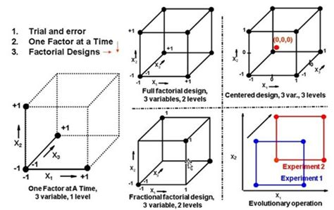 design experiment factorial how to conduct a factorial experimental design latest