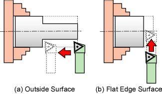 Pahat Bubut Muka tutorial mesin bubut 4 membubut diameter luar dan muka belajar mesin bubut