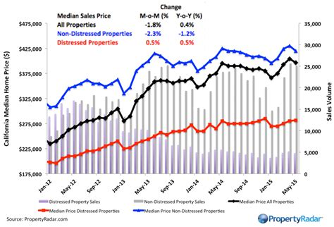 california home prices plateau and sales fall inventory