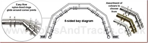 Bay Window Curtain Poles For 3 And 5 Sided Bays Poles And