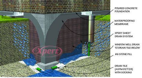 Exterior Basement Waterproofing Membrane by Expert Flood Control Seepage Prevention Home Flooding