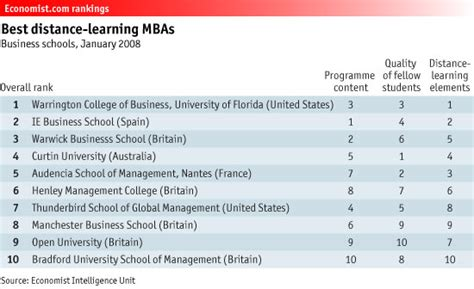 Best Distance Learning Mba Programs Uk by Ranking Of Mba Programs In Uk Perumanager