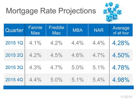 Mba Mortgage Interest Rates by Denver 80110 Home Buyers Freddie Mac Says Buy Sooner R