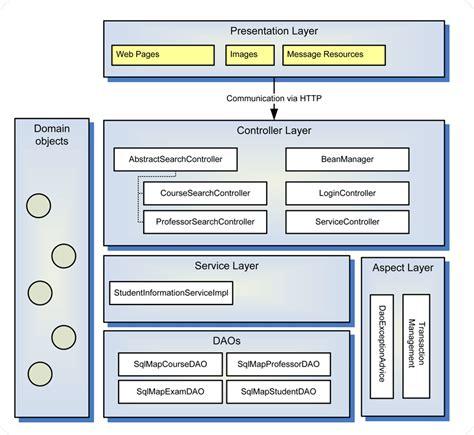 practice software engineering medium sample overview