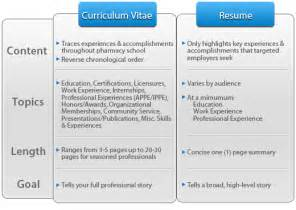 Curriculum Vitae Resume Difference by Resume Vs Curriculum Vitae