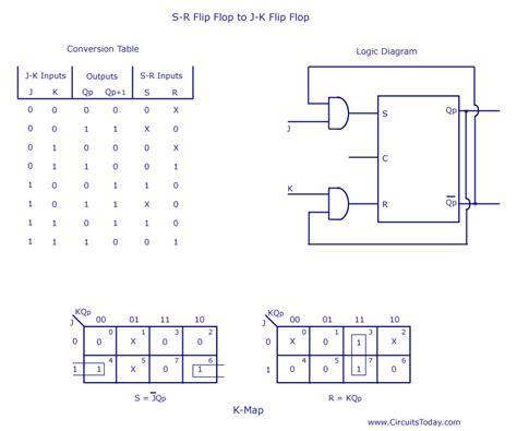 flip flop logic diagram logic diagram of jk flip flop wiring diagram with