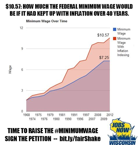 why do we need minimum wage labor day 2014 an american we should celebrate by