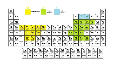 how does formula last at room temperature periodic table solid liquid gas max phases 5 gases groups and periods in the periodic table