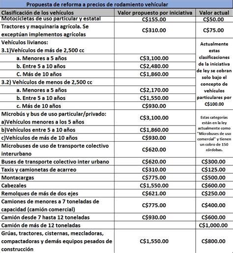 tablas de pago de tenencia vehicular para 2016 tabla de impuestos vehicular daniel ortega propone sangrar