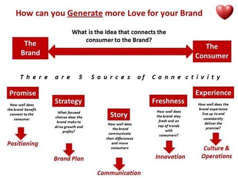 141 best brands images on aspirational brands exles aspirational brands exles