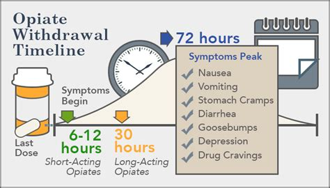 opiate withdrawal timelines symptoms and treatment